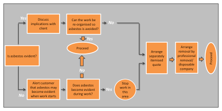 oshea-plumbing-asbestos-management-decision-tree